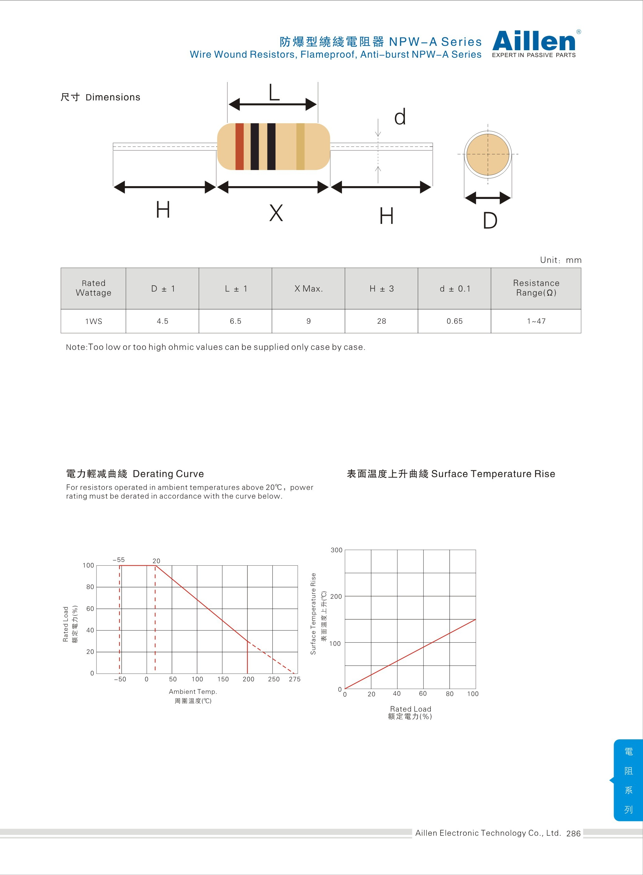 NPW-A 防爆型绕线电阻